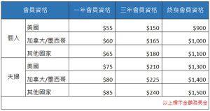NCGR-Membership-Fee