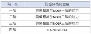 NCGR-PAA_Title of Certification