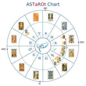 astarot chart