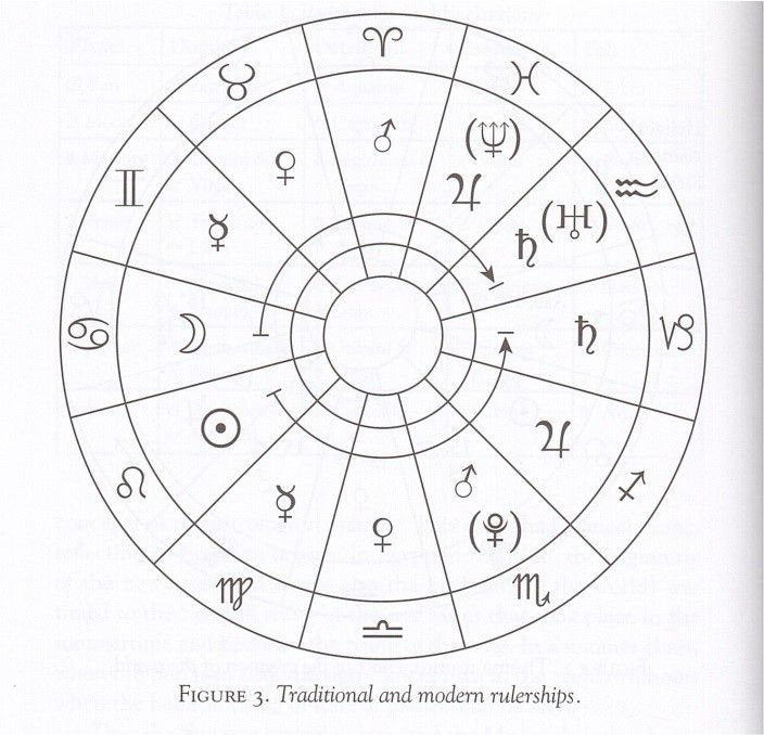 traditional-and-modern-rulerships