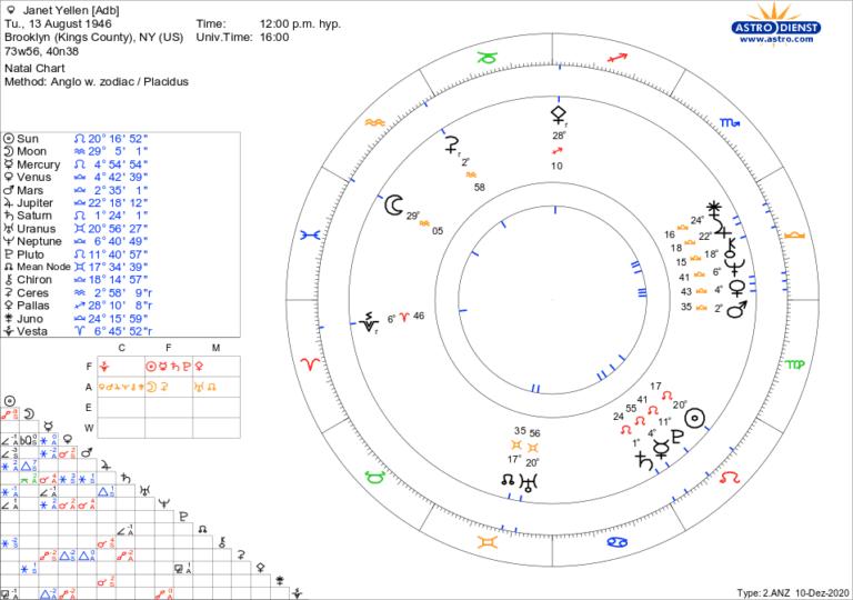 世 自動 六 計算 占星術